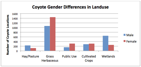 Figure 2: Differences in urban coyote landuse choices by gender